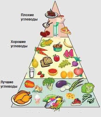 Пирамида углеводов для диабетиков