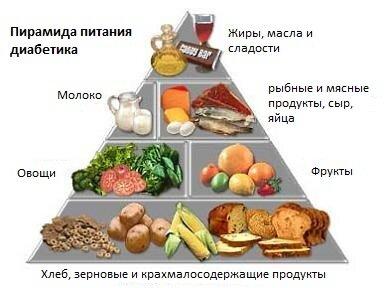 Пирамида питания при сахарном диабете