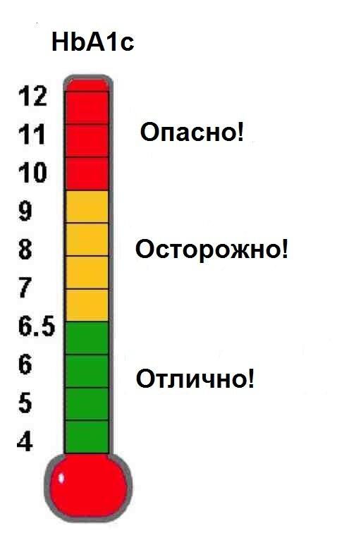 Гликированный гемоглобин норма у беременных таблица 99